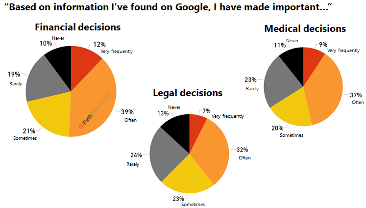 google 2020 google search survey: how much do users trust their search results? 2020 Google Search Survey: How Much Do Users Trust Their Search Results? google2