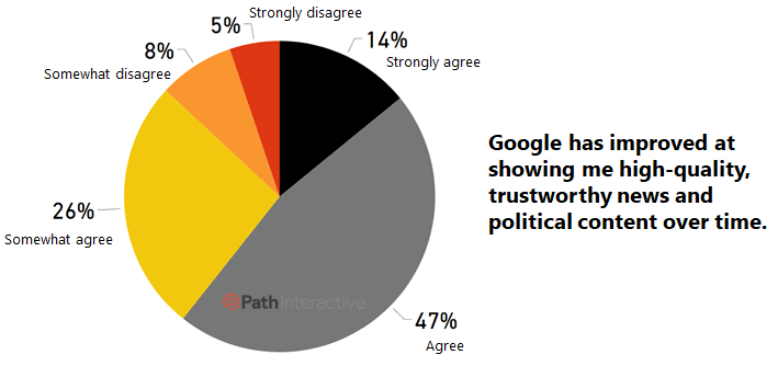 google 2020 google search survey: how much do users trust their search results? 2020 Google Search Survey: How Much Do Users Trust Their Search Results? google8