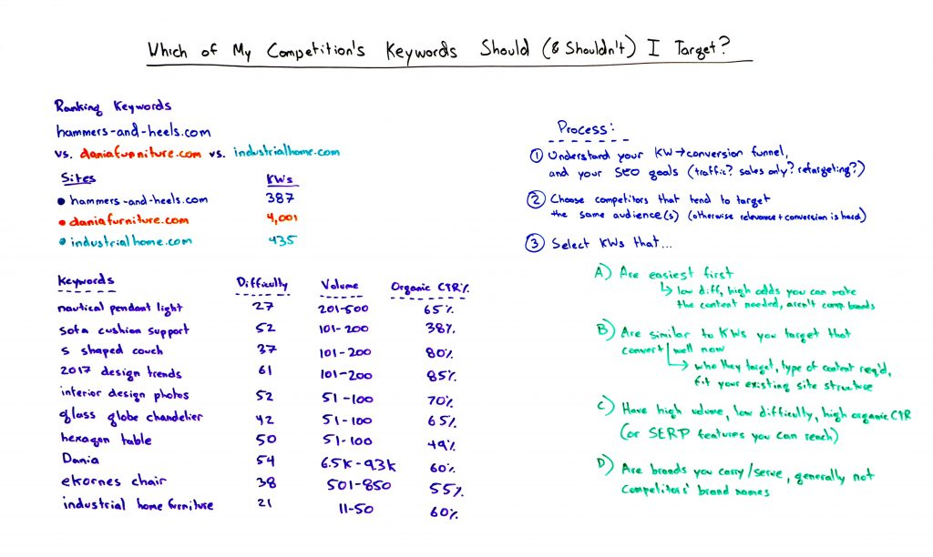 Keywords which of my competitor's keywords should (& shouldn't) i target? - best of whiteboard friday Which of My Competitor's Keywords Should (& Shouldn't) I Target? – Best of Whiteboard Friday Keywords1 1024x612