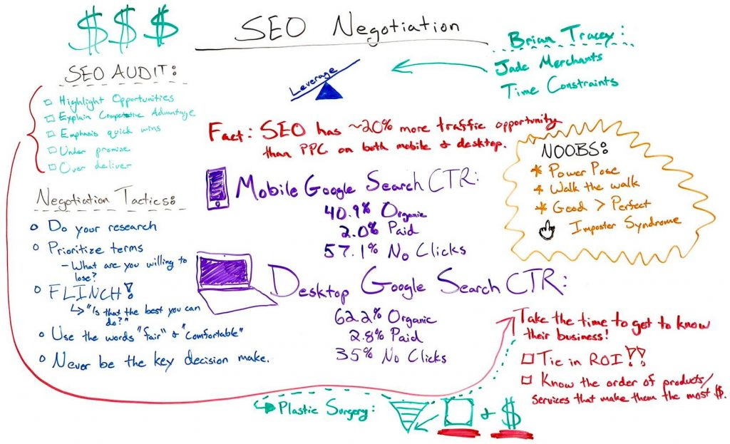 seo seo negotiation: how to ace the business side of seo — best of whiteboard friday SEO Negotiation: How to Ace the Business Side of SEO — Best of Whiteboard Friday seo1 1024x623